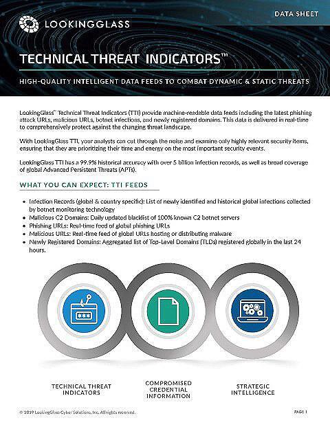 Technical Threat Indicators (TTI)