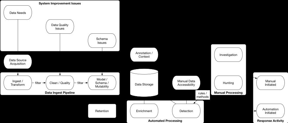 Figure 1: High Level Big Data Use In Cybersecurity