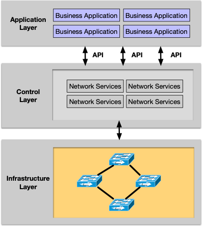 SDN Cybersecurity