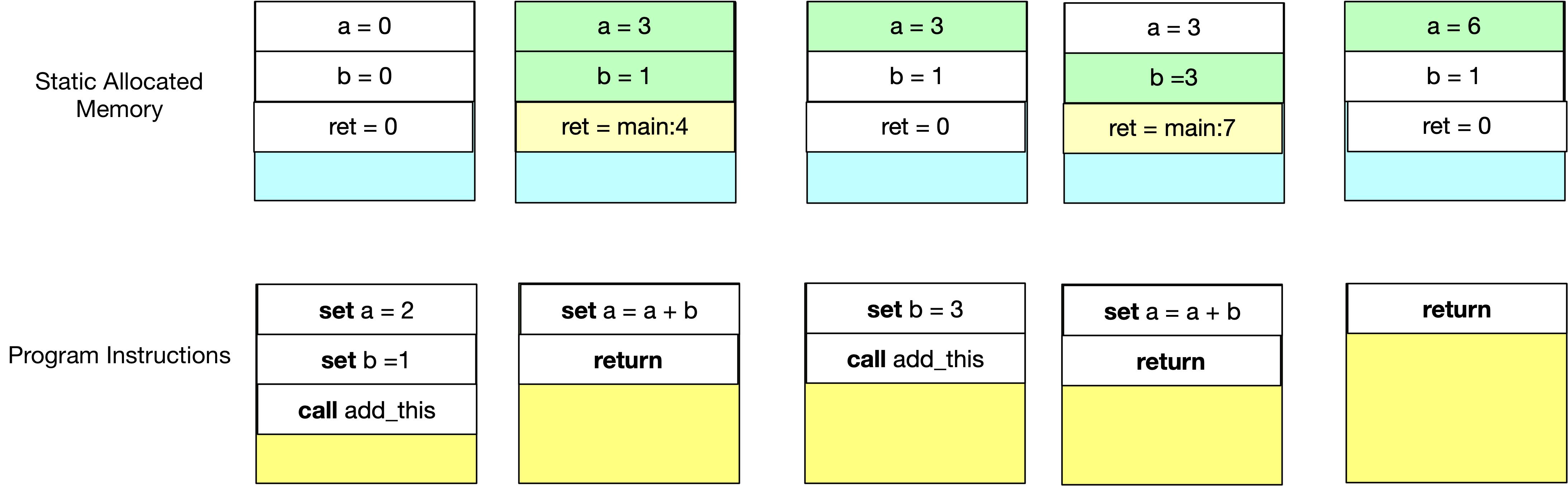Model 3: Stack Machine