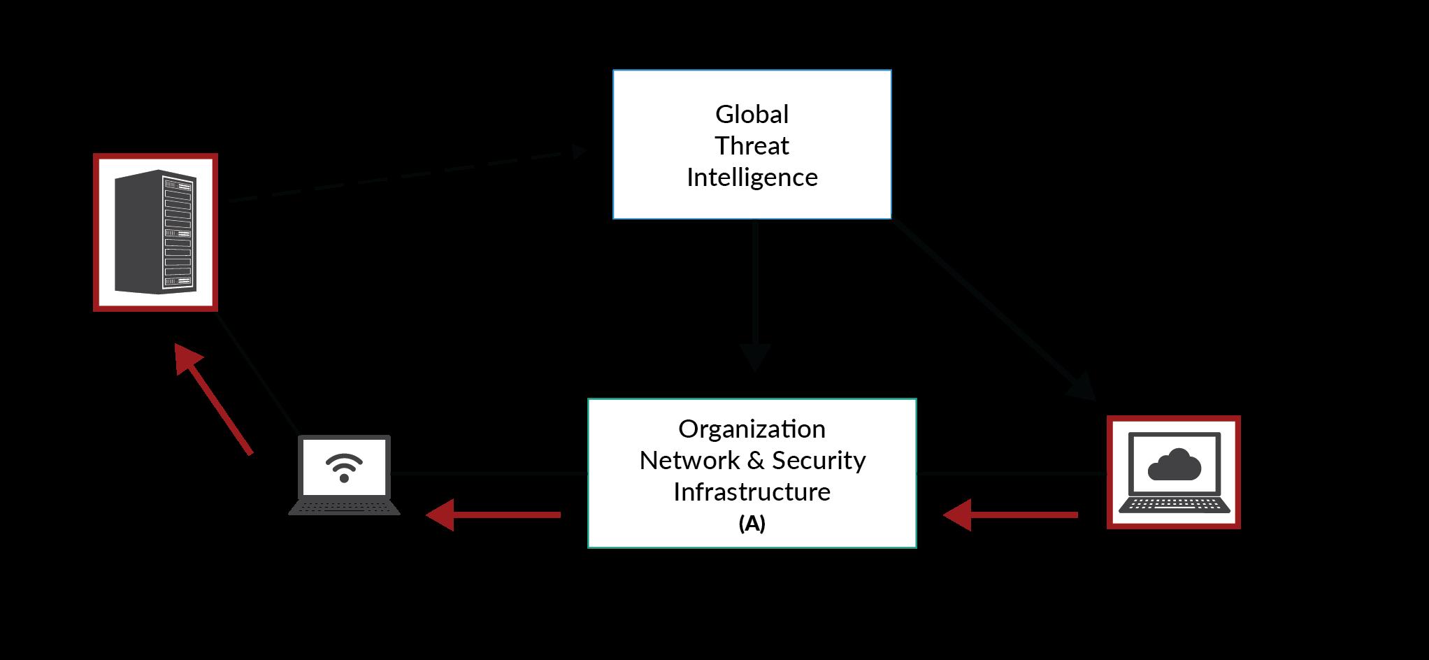 Allan Blog Techincal Diagrams Figure 2