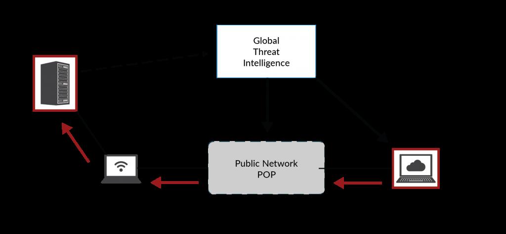 Allan Blog Techincal Diagrams Figure 5