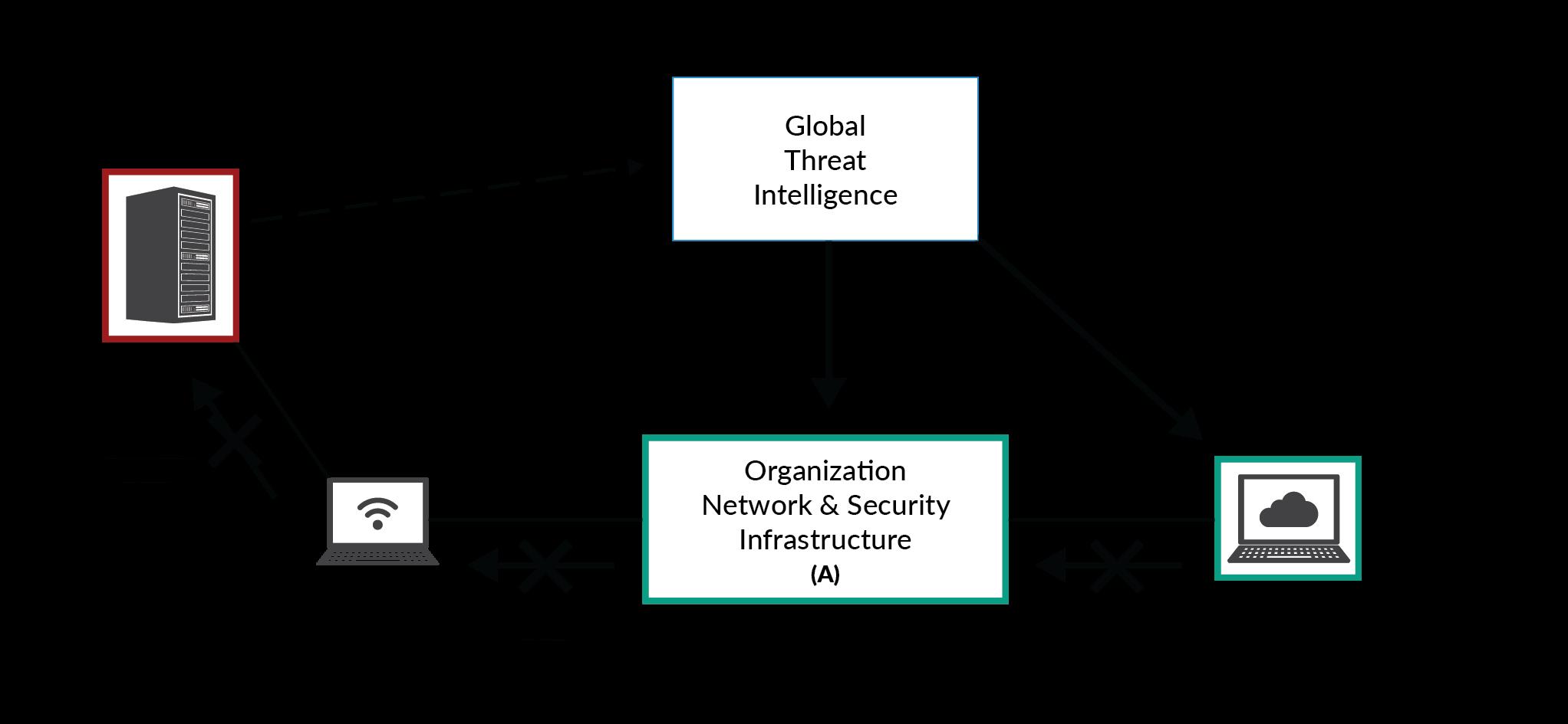 Allan Blog Techincal Diagrams Figure 6