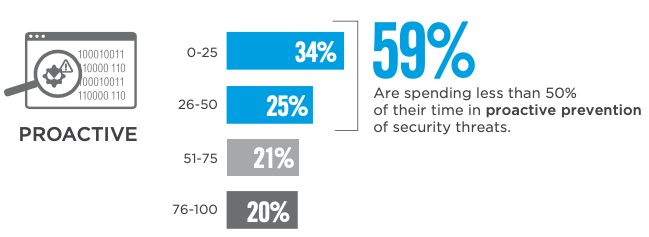 Time organizations spend in proactive prevention of security threats