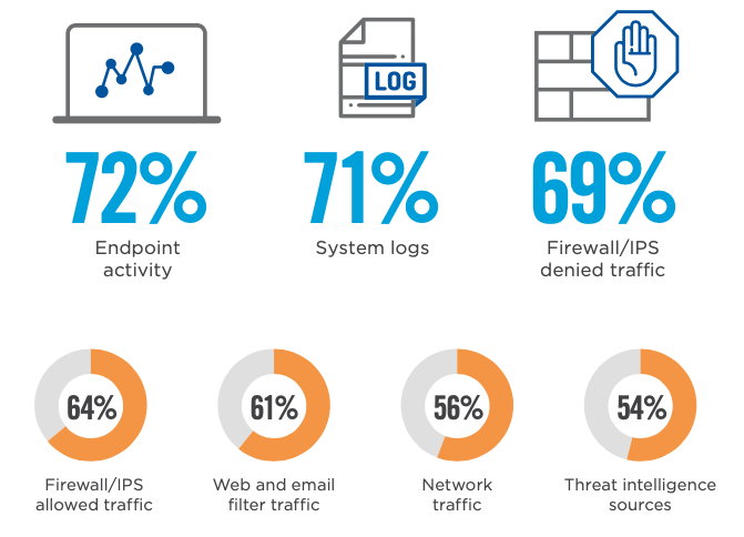 Top data sources that organizations collect and analyze for threat hunting purposes