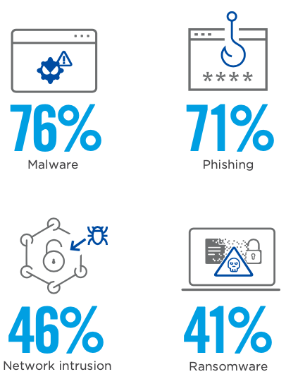 The most common attacks that organizations proactively discover